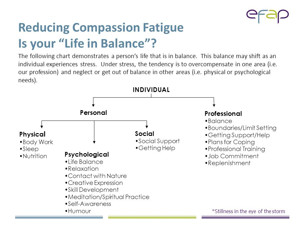 Reducing Compassion Fatigue Is your Life in Balance .