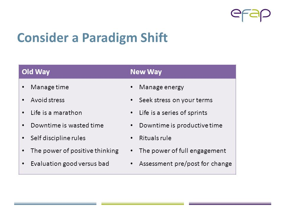 Consider a Paradigm Shift Old WayNew Way Manage time Avoid stress Life is a marathon Downtime is wasted time Self discipline rules The power of positive thinking Evaluation good versus bad Manage energy Seek stress on your terms Life is a series of sprints Downtime is productive time Rituals rule The power of full engagement Assessment pre/post for change