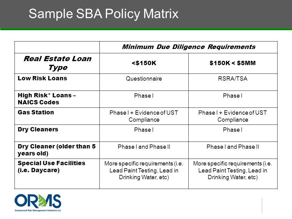 Sample SBA Policy Matrix Minimum Due Diligence Requirements Real Estate Loan Type <$150K$150K < $5MM Low Risk Loans QuestionnaireRSRA/TSA High Risk* Loans – NAICS Codes Phase I Gas Station Phase I + Evidence of UST Compliance Dry Cleaners Phase I Dry Cleaner (older than 5 years old) Phase I and Phase II Special Use Facilities (i.e.