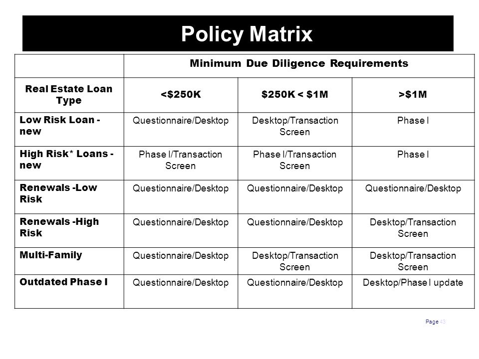 Policy Matrix Page 43 Minimum Due Diligence Requirements Real Estate Loan Type <$250K$250K < $1M>$1M Low Risk Loan - new Questionnaire/DesktopDesktop/Transaction Screen Phase I High Risk* Loans - new Phase I/Transaction Screen Phase I Renewals -Low Risk Questionnaire/Desktop Renewals -High Risk Questionnaire/Desktop Desktop/Transaction Screen Multi-Family Questionnaire/DesktopDesktop/Transaction Screen Outdated Phase I Questionnaire/Desktop Desktop/Phase I update