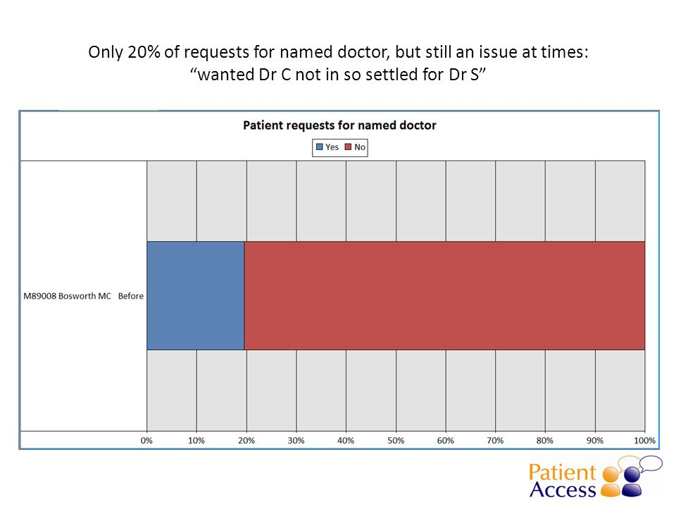 """Only 20% of requests for named doctor, but still an issue at times: """"wanted Dr C not in so settled for Dr S"""""""