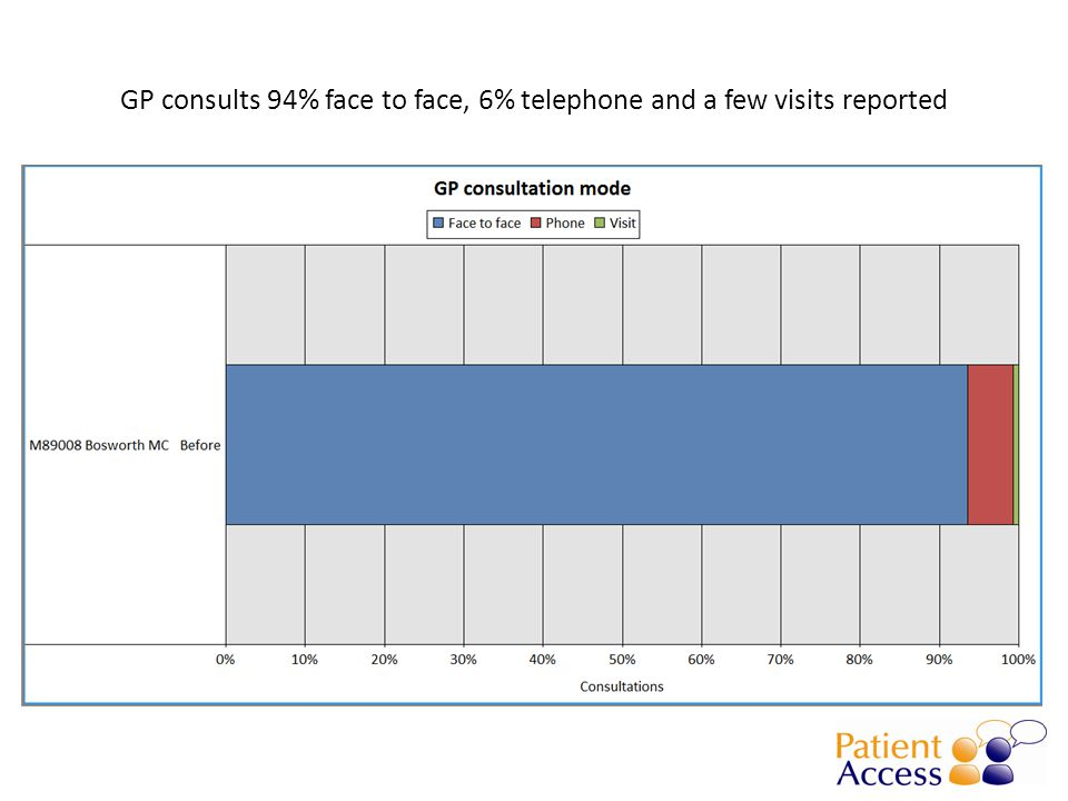 GP consults 94% face to face, 6% telephone and a few visits reported