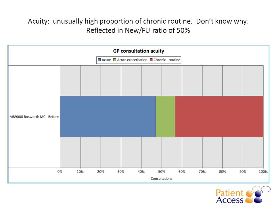 Acuity: unusually high proportion of chronic routine. Don't know why. Reflected in New/FU ratio of 50%