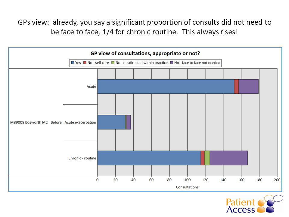 GPs view: already, you say a significant proportion of consults did not need to be face to face, 1/4 for chronic routine.
