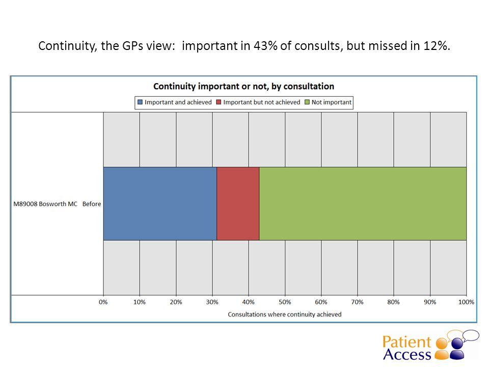 Continuity, the GPs view: important in 43% of consults, but missed in 12%.