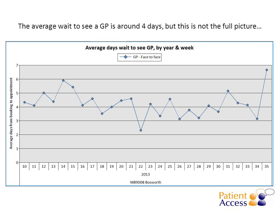 The average wait to see a GP is around 4 days, but this is not the full picture…