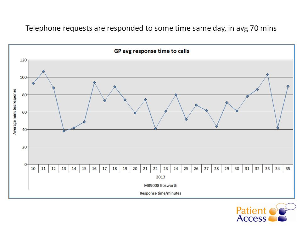 Telephone requests are responded to some time same day, in avg 70 mins
