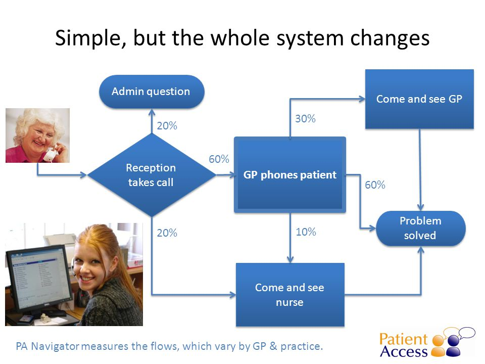 Simple, but the whole system changes PA Navigator measures the flows, which vary by GP & practice. Reception takes call GP phones patient Problem solv