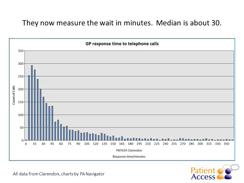 They now measure the wait in minutes. Median is about 30. All data from Clarendon, charts by PA Navigator