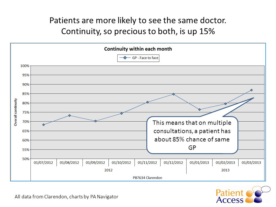 Patients are more likely to see the same doctor.