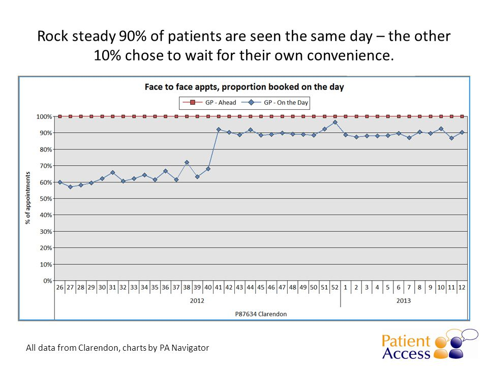 Rock steady 90% of patients are seen the same day – the other 10% chose to wait for their own convenience.