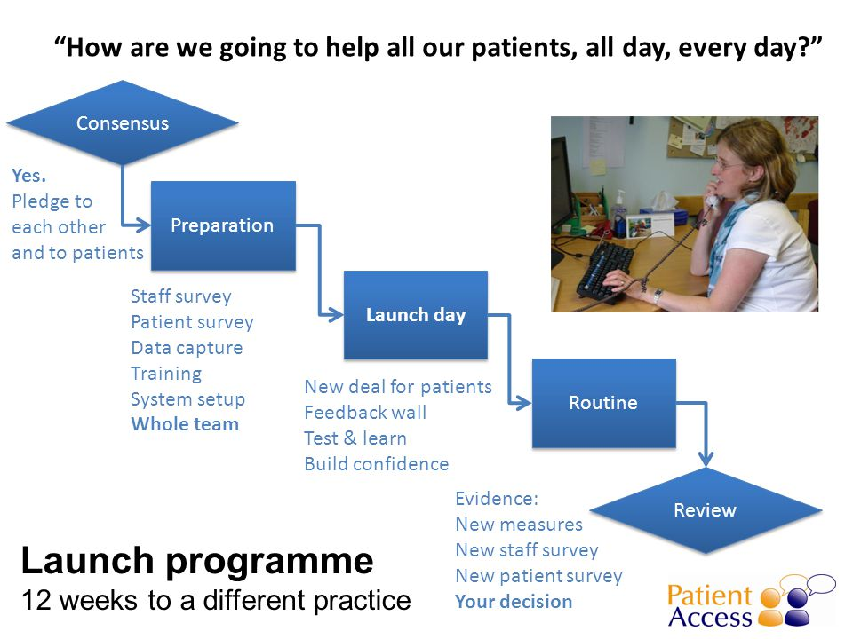 How are we going to help all our patients, all day, every day Consensus Preparation Staff survey Patient survey Data capture Training System setup Whole team New deal for patients Feedback wall Test & learn Build confidence Launch day Routine Review Evidence: New measures New staff survey New patient survey Your decision Yes.