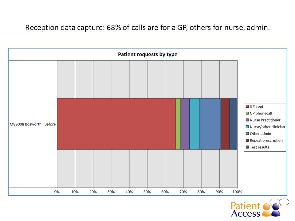 Reception data capture: 68% of calls are for a GP, others for nurse, admin.