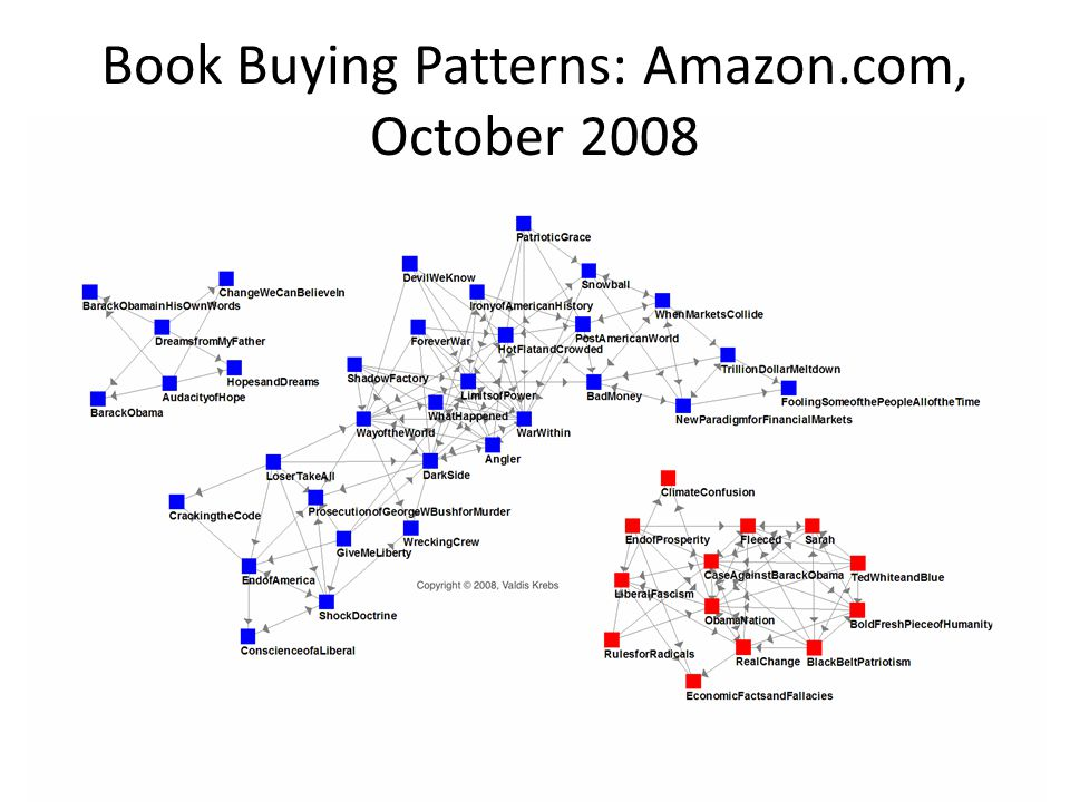 Book Buying Patterns: Amazon.com, October 2008