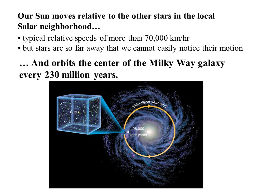 More detailed study of the Milky Way's rotation reveals one of the greatest mysteries in modern astronomy Most of Milky Way's light comes from disk and bulge … ….