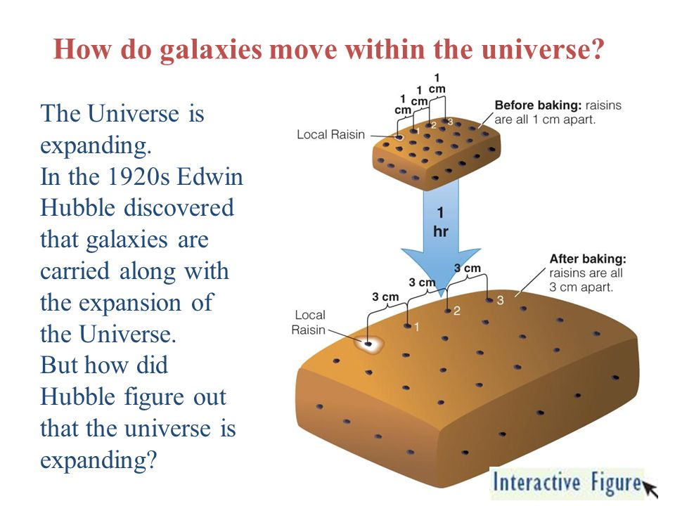 How do galaxies move within the universe? The Universe is expanding. In the 1920s Edwin Hubble discovered that galaxies are carried along with the exp