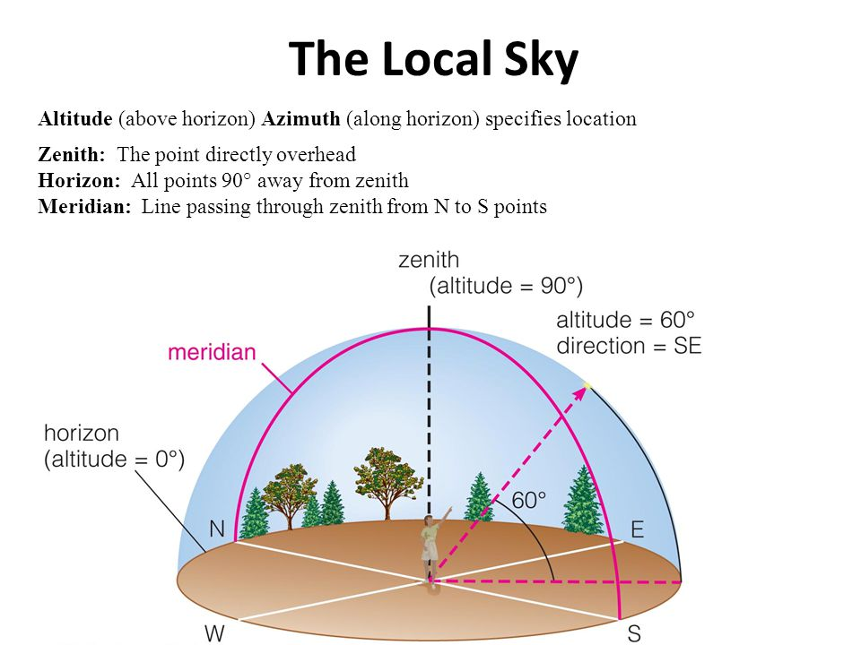 The Local Sky Zenith: The point directly overhead Horizon: All points 90° away from zenith Meridian: Line passing through zenith from N to S points Al
