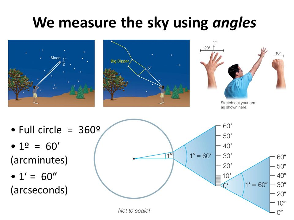 We measure the sky using angles Full circle = 360º 1º = 60 (arcminutes) 1 = 60  (arcseconds)