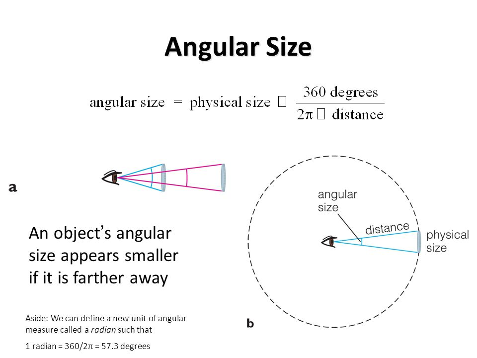 Angular Size An object ' s angular size appears smaller if it is farther away Aside: We can define a new unit of angular measure called a radian such