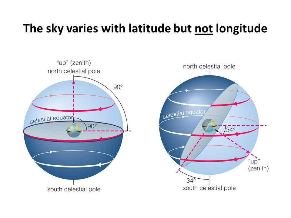 The sky varies as Earth orbits the Sun As the Earth orbits the Sun, the Sun appears to move eastward along the ecliptic.