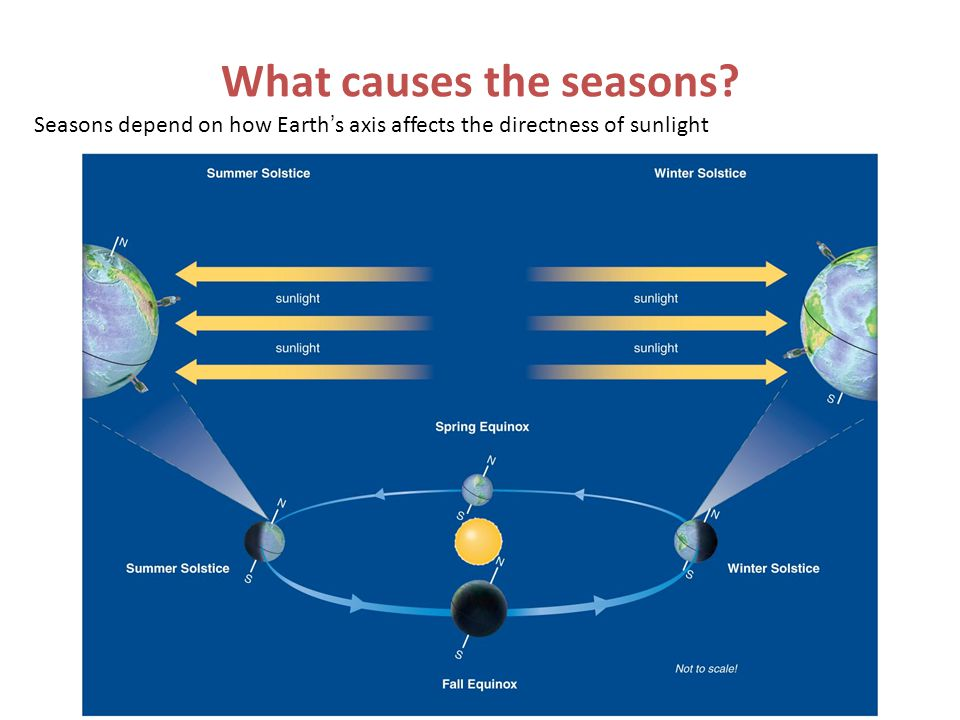 Axis tilt changes directness of sunlight during the year