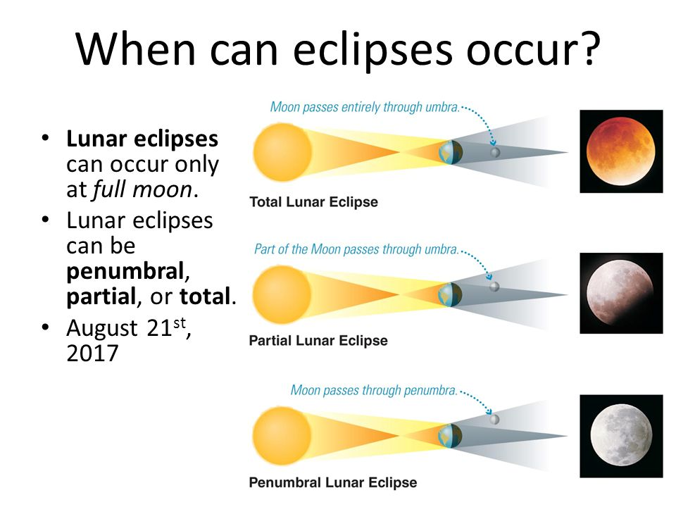 When can eclipses occur? Lunar eclipses can occur only at full moon. Lunar eclipses can be penumbral, partial, or total. August 21 st, 2017