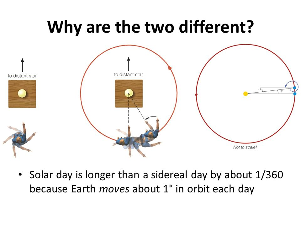 Why are the two different? Solar day is longer than a sidereal day by about 1/360 because Earth moves about 1° in orbit each day