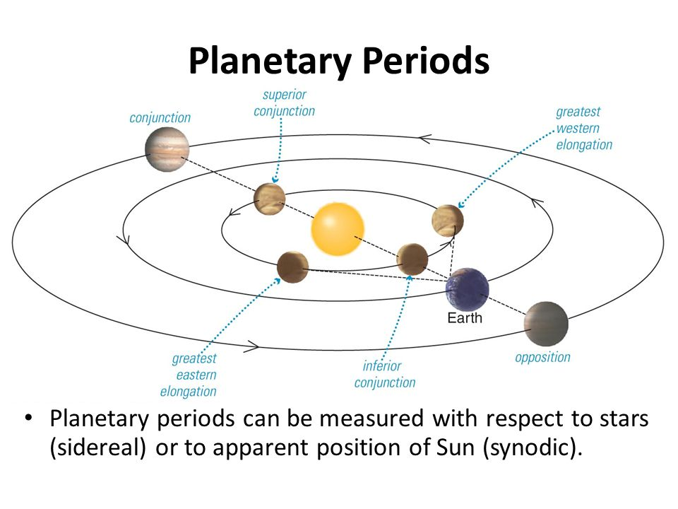 Planetary Periods Difference between a planet ' s orbital (sidereal) and synodic period depends on how far planet moves in one Earth year for outer planets