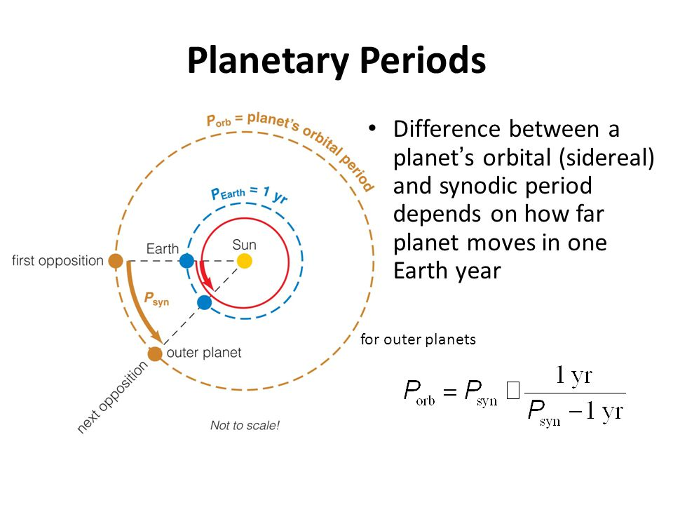 Planetary Periods Difference between a planet ' s orbital (sidereal) and synodic period depends on how far planet moves in one Earth year for outer pl