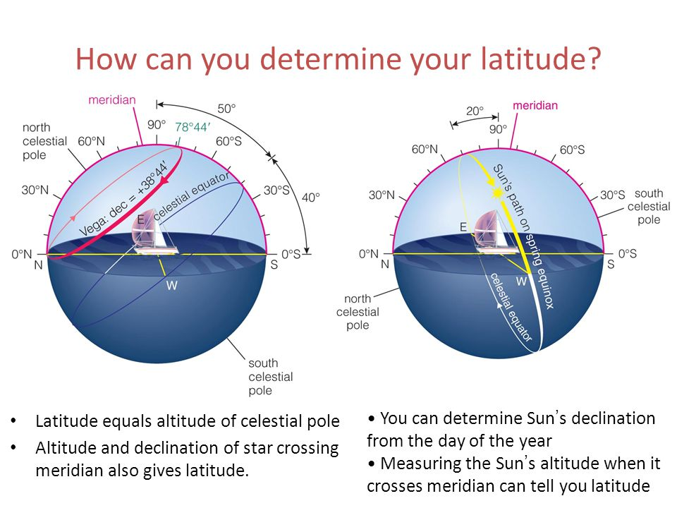How can you determine your longitude.