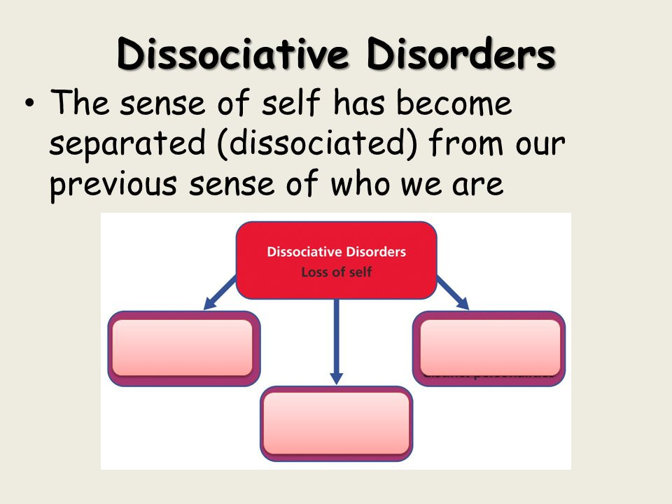 Dissociative Disorders The sense of self has become separated (dissociated) from our previous sense of who we are