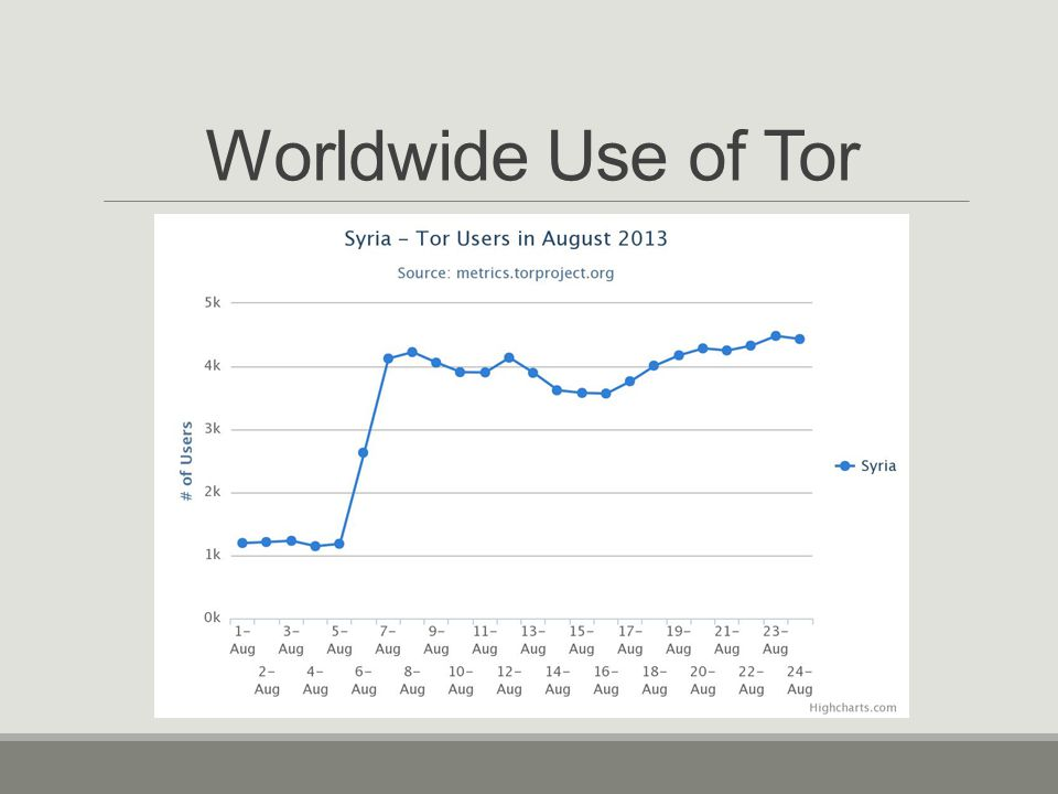 Worldwide Use of Tor