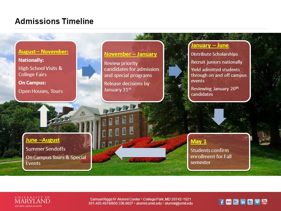 Admissions Timeline Samuel Riggs IV Alumni Center  College Park, MD 20742-1521 301.405.4678/800.336.8627  alumni.umd.edu  alumni@umd.edu August – November: Nationally: High School Visits & College Fairs On Campus: Open Houses, Tours November – January Review priority candidates for admission and special programs Release decisions by January 31 st January – June Distribute Scholarships Recruit juniors nationally Yield admitted students through on and off campus events Reviewing January 20 th candidates May 1 Students confirm enrollment for Fall semester June –August Summer Sendoffs On Campus Tours & Special Events