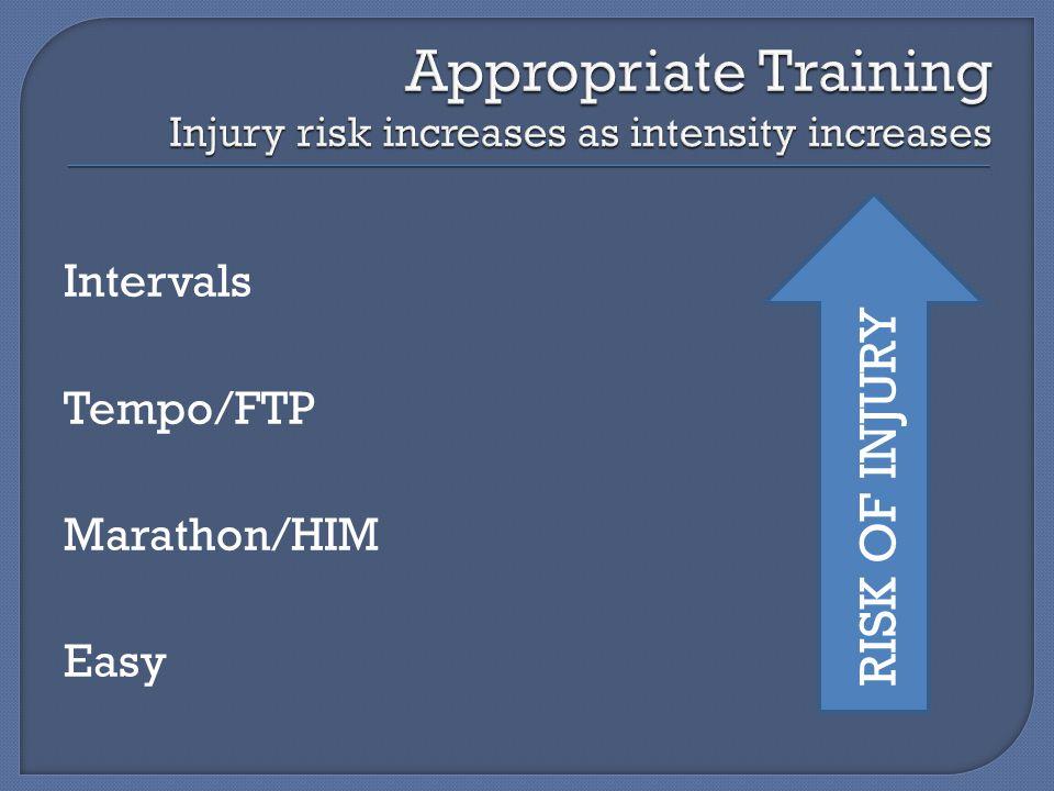 Intervals Tempo/FTP Marathon/HIM Easy RISK OF INJURY