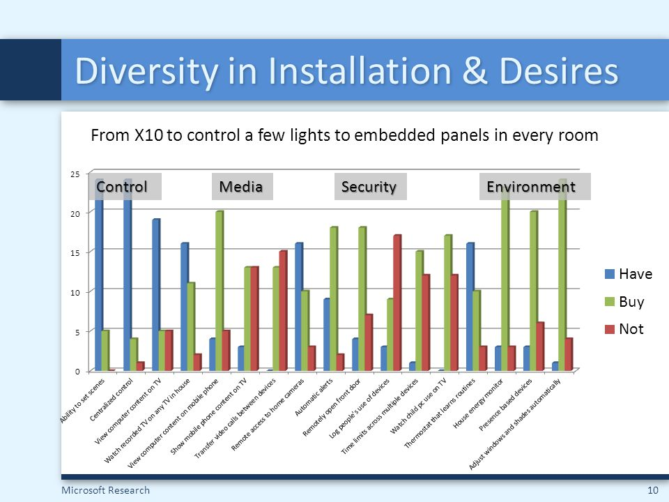Microsoft Research10 Diversity in Installation & Desires From X10 to control a few lights to embedded panels in every room MediaSecurityEnvironmentCon