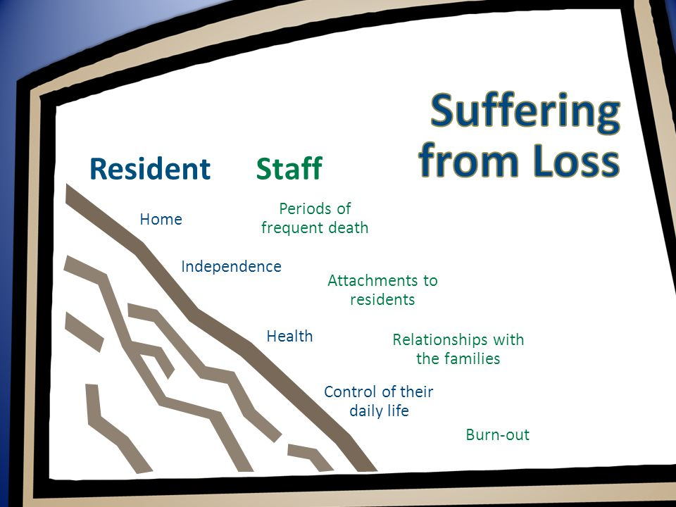 Resident Home Independence Health Control of their daily life Staff Periods of frequent death Attachments to residents Relationships with the families