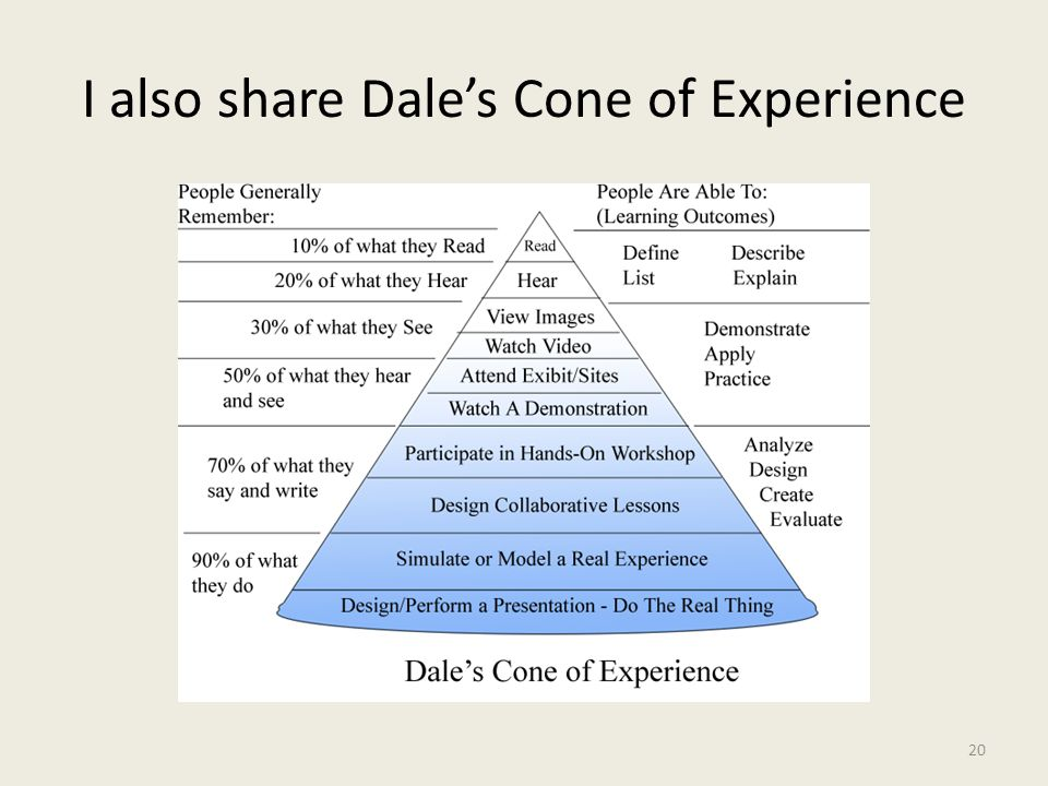 I also share Dale's Cone of Experience 20