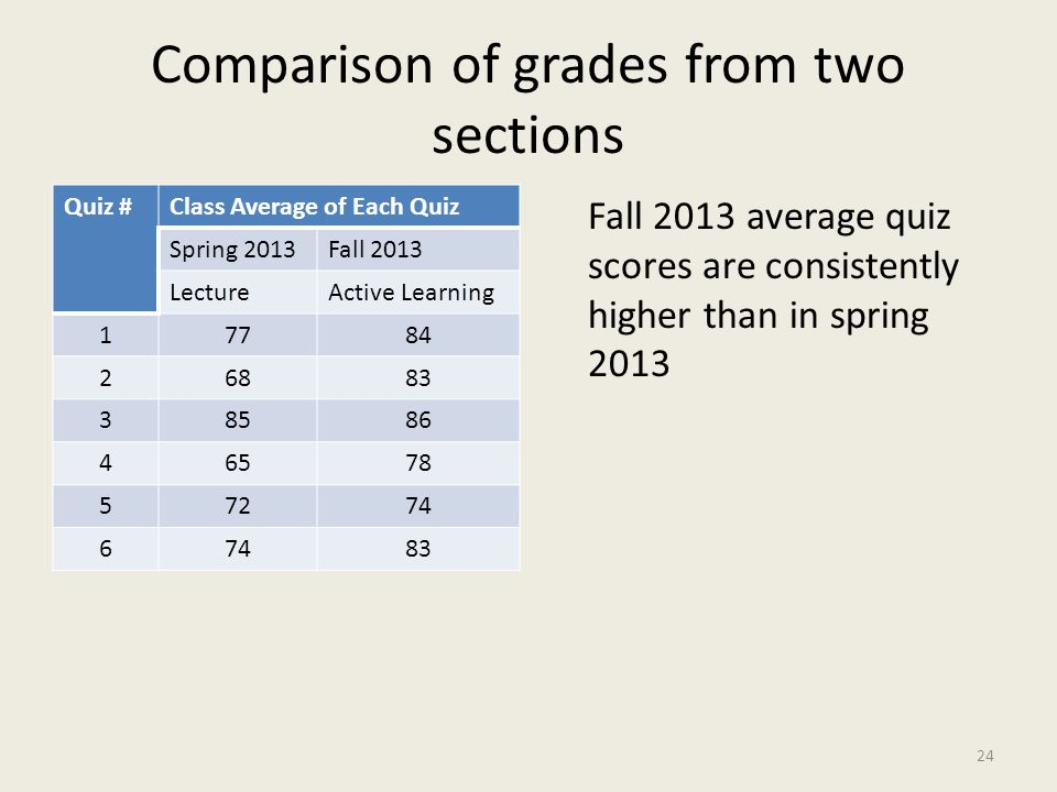 Comparison of grades from two sections Quiz #Class Average of Each Quiz Spring 2013Fall 2013 LectureActive Learning 17784 26883 38586 46578 57274 6 83 Fall 2013 average quiz scores are consistently higher than in spring 2013 24