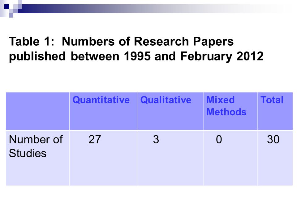 QuantitativeQualitativeMixed Methods Total Number of Studies 27 3 0 30 Table 1: Numbers of Research Papers published between 1995 and February 2012
