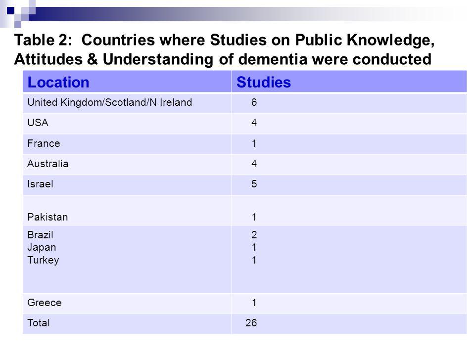 Table 2: Countries where Studies on Public Knowledge, Attitudes & Understanding of dementia were conducted LocationStudies United Kingdom/Scotland/N Ireland 6 USA 4 France 1 Australia 4 Israel 5 Pakistan 1 Brazil Japan Turkey 2 1 Greece 1 Total 26