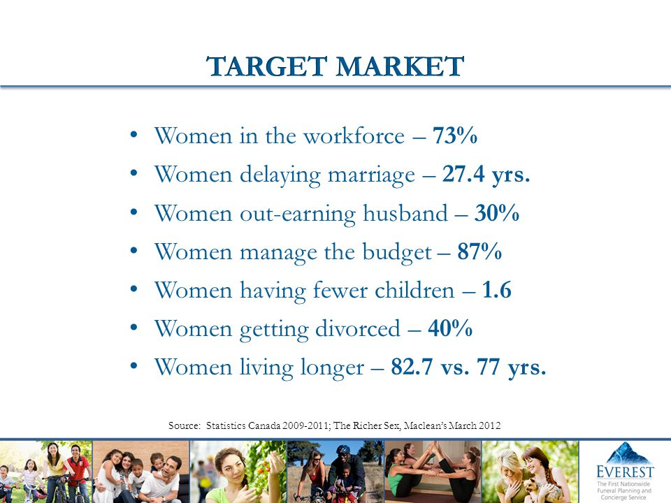 Women in the workforce – 73% Women delaying marriage – 27.4 yrs. Women out-earning husband – 30% Women manage the budget – 87% Women having fewer chil