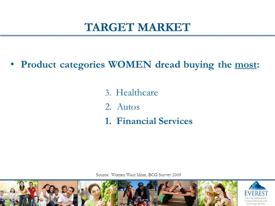 Product categories WOMEN dread buying the most: 3. Healthcare 2. Autos 1. Financial Services Source: Women Want More, BCG Survey 2009