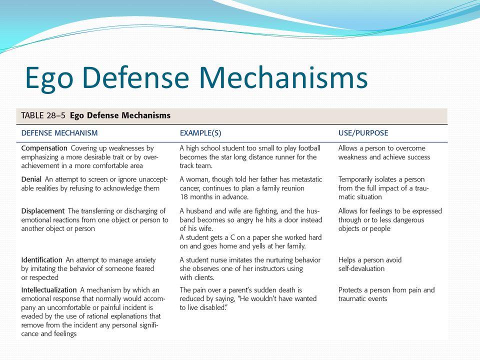Ego Defense Mechanisms