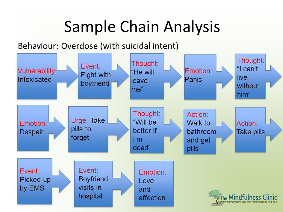 """Sample Chain Analysis Behaviour: Overdose (with suicidal intent) Vulnerability: Intoxicated Event: Fight with boyfriend Thought: """"He will leave me"""" Em"""