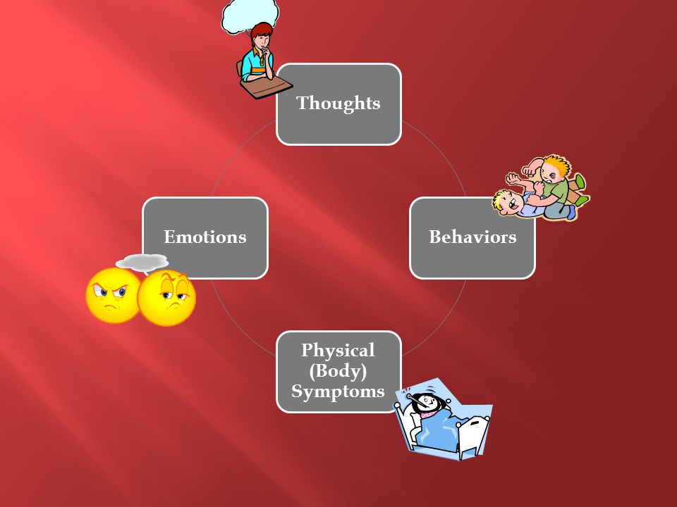 ThoughtsBehaviors Physical (Body) Symptoms Emotions