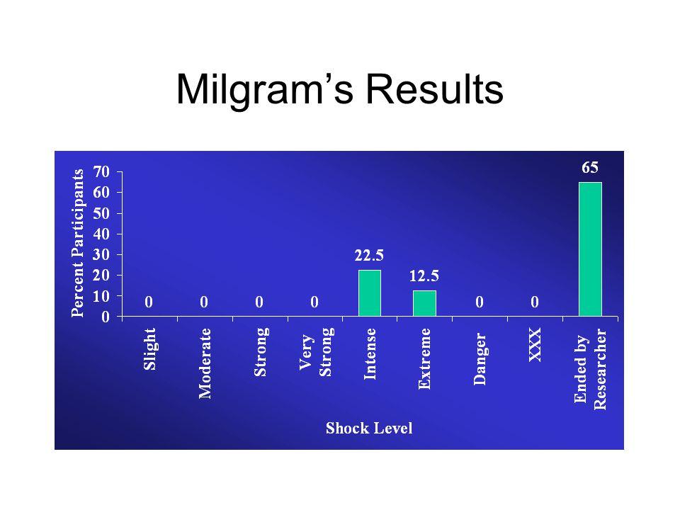 Milgram's Results