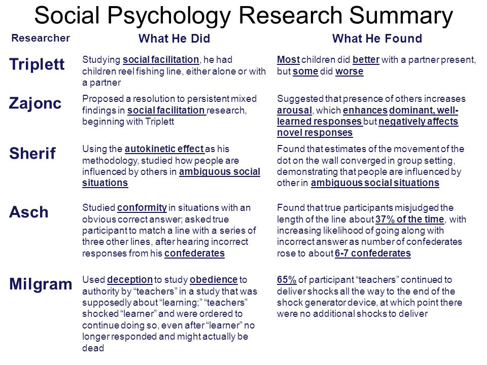 Social Psychology Research Summary Researcher What He DidWhat He Found Triplett Studying social facilitation, he had children reel fishing line, either alone or with a partner Most children did better with a partner present, but some did worse Zajonc Proposed a resolution to persistent mixed findings in social facilitation research, beginning with Triplett Suggested that presence of others increases arousal, which enhances dominant, well- learned responses but negatively affects novel responses Sherif Using the autokinetic effect as his methodology, studied how people are influenced by others in ambiguous social situations Found that estimates of the movement of the dot on the wall converged in group setting, demonstrating that people are influenced by other in ambiguous social situations Asch Studied conformity in situations with an obvious correct answer; asked true participant to match a line with a series of three other lines, after hearing incorrect responses from his confederates Found that true participants misjudged the length of the line about 37% of the time, with increasing likelihood of going along with incorrect answer as number of confederates rose to about 6-7 confederates Milgram Used deception to study obedience to authority by teachers in a study that was supposedly about learning; teachers shocked learner and were ordered to continue doing so, even after learner no longer responded and might actually be dead 65% of participant teachers continued to deliver shocks all the way to the end of the shock generator device, at which point there were no additional shocks to deliver