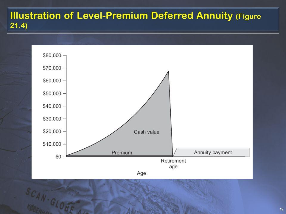 Illustration of Level-Premium Deferred Annuity (Figure 21.4) 19