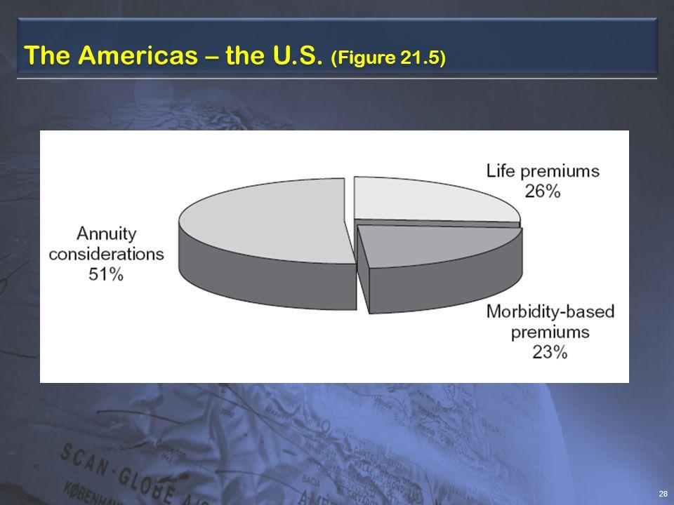 The Americas – the U.S. (Figure 21.5) 28