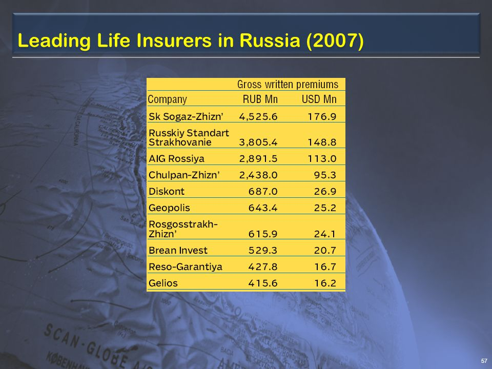 Leading Life Insurers in Russia (2007) 57
